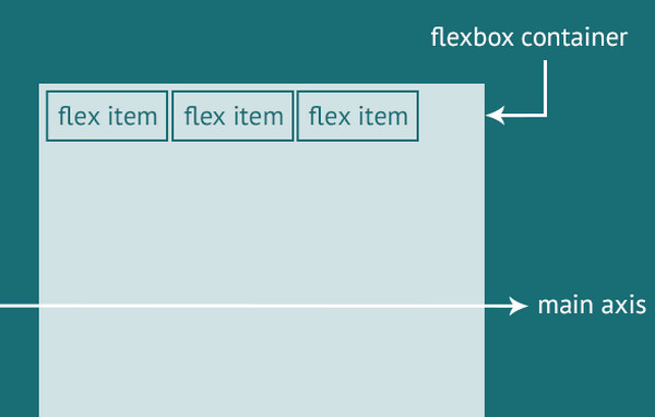 Tricks with Flexbox for Better CSS Patterns