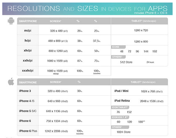 Resolutions and sizes in devices for apps